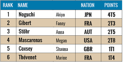 IFSC Climbing World Cup Vail 2014: Result Top Women