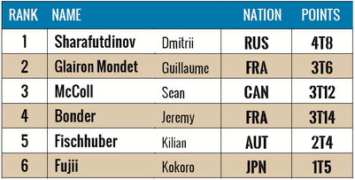 IFSC Climbing World Cup Vail 2014: Result Top Men