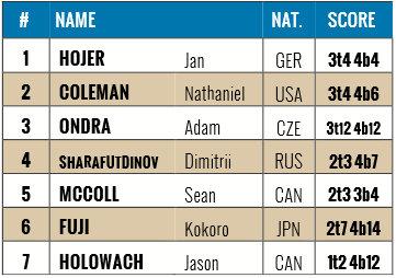 Boulderweltcup 2015 in Vail: Ergebnis Herren