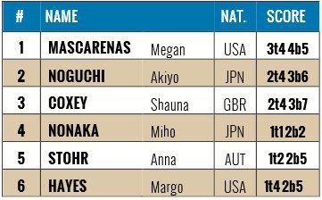 Boulderweltcup 2015 in Vail: Ergebnis Damen
