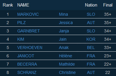Ergebnis - Finale Damen IFSC Lead Weltcup Kranj (SLO - 14./15.11.2015)