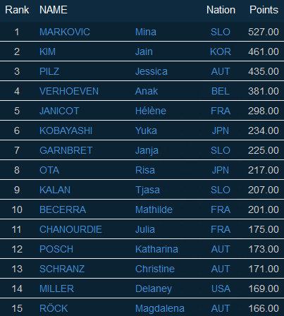 Ergebnis - Finale Herren IFSC Lead Weltcup Kranj (SLO - 14./15.11.2015)