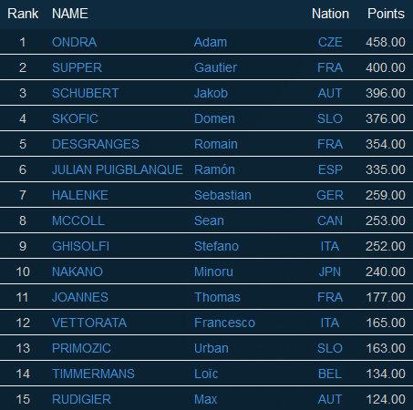 Endstand IFSC Lead Gesamtweltcup 2015 - Damen (Top 15)