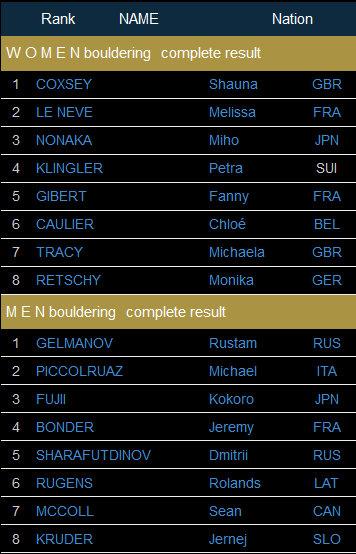 TOP 8 beim Boulderweltcup 2016 in Kazo