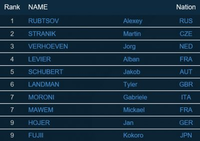 TOP 10 Herren beim Boulderweltcup 2016 in Meiringen