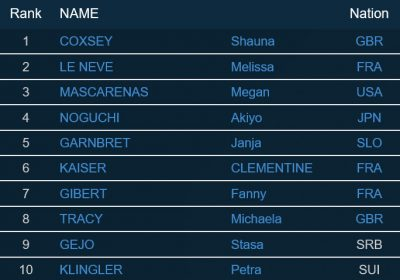 TOP 10 Damen beim Boulderweltcup 2016 in Meiringen