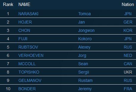 Boulderweltcup 2016 in Chongqing: TOP 10 Herren