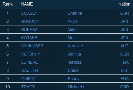 Boulderweltcup 2016 in Chongqing: TOP 10 Damen