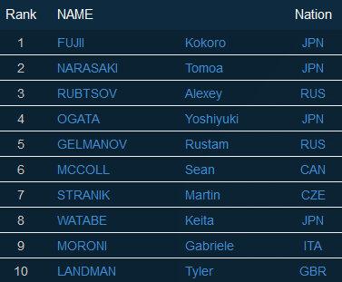 Top 10 Herren BWC 2016 Vail