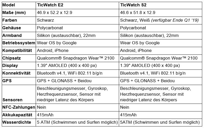 Technische Daten TicWatch E2 / TicWatch S2
