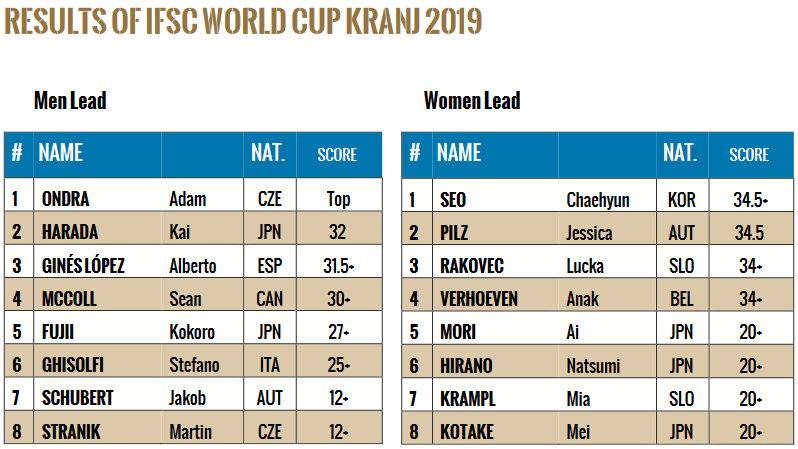 Resultat Leadweltcup Kranj 2019 (c) IFSC